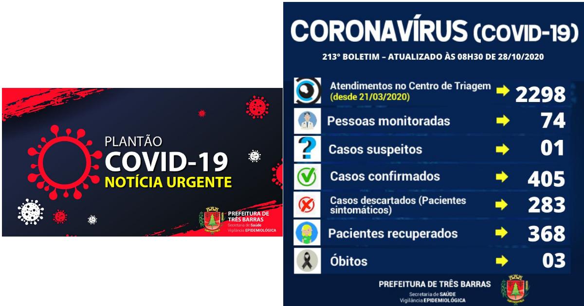 Três Barras registra mais oito casos de covid-19 e cinco altas de positivados