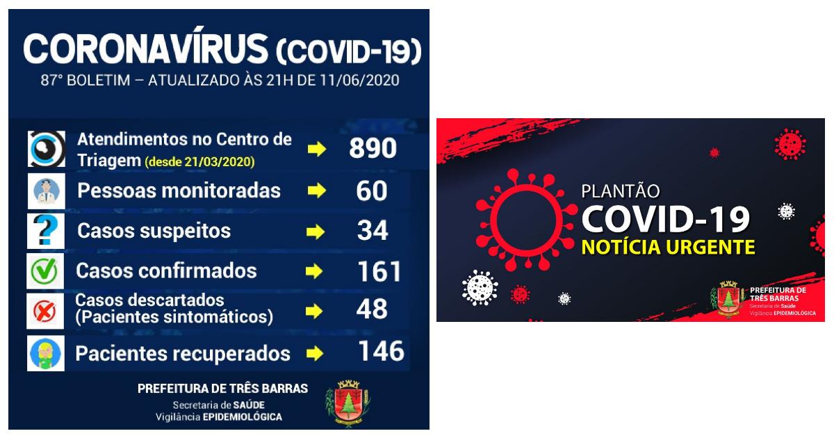 Três Barras registra novo caso da covid-19 nesta quinta-feira