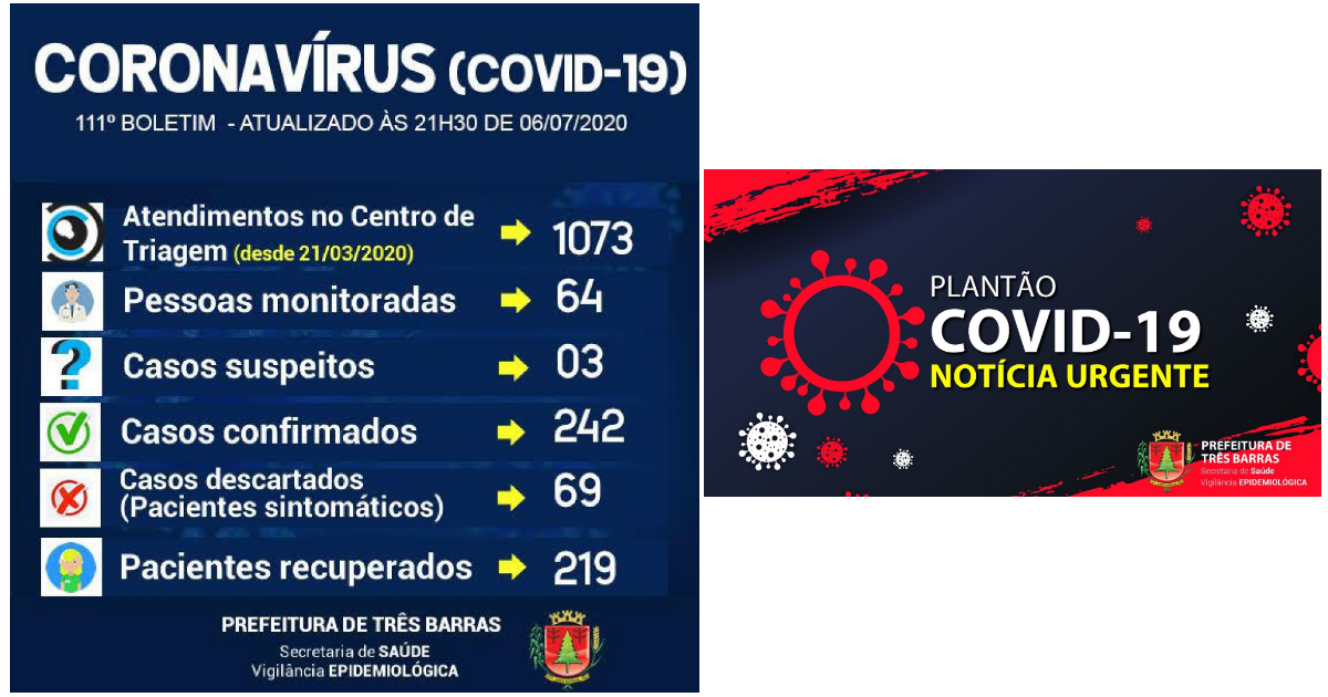 Três Barras registra novo caso positivo e mais dois recuperados da covid-19