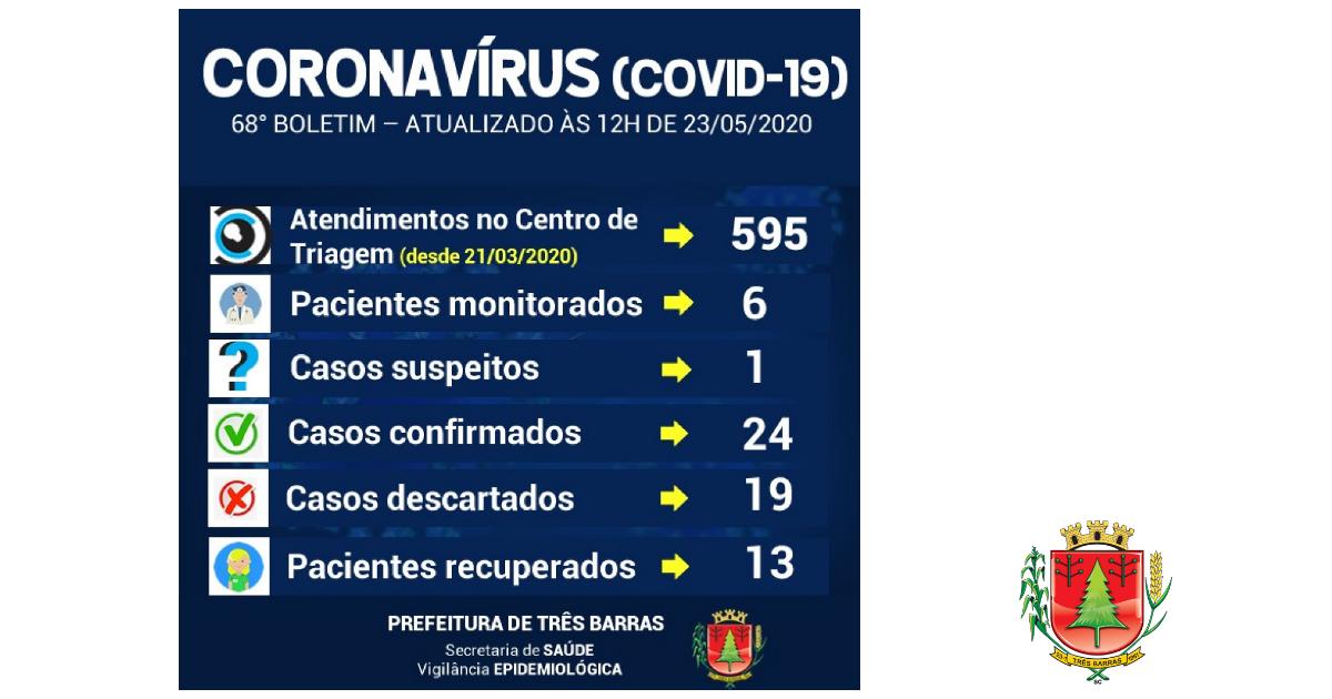 Três Barras registra outros três casos positivos de covid-19 e mais sete pessoas recuperadas