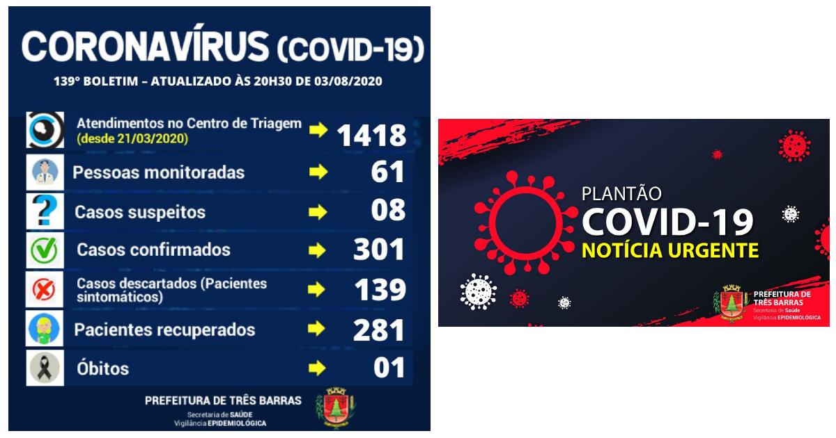 Três Barras registra seis altas de positivados e um novo caso de covid-19 nesta segunda-feira