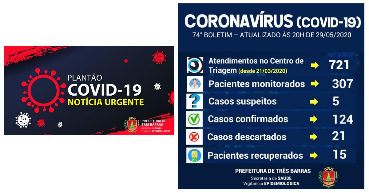 Três Barras soma 124 infectados com o anuncio de mais oito casos de covid-19