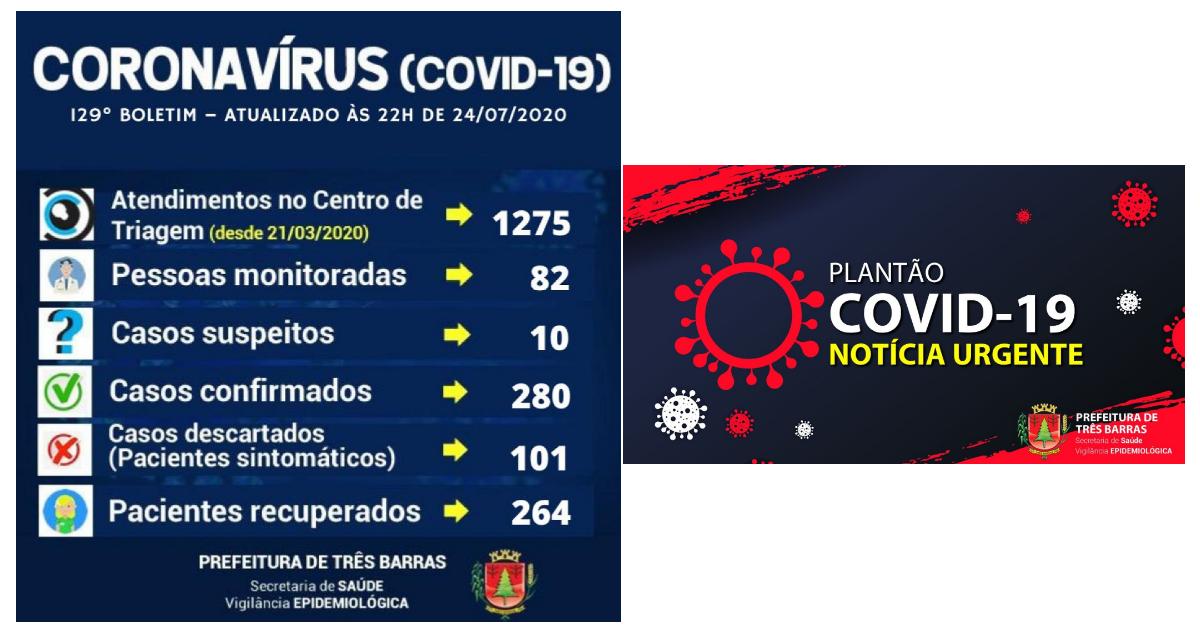 Três Barras soma 280 pessoas já infectadas pela covid-19; 16 ainda estão positivadas