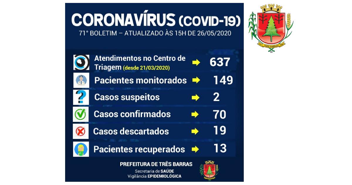 Três Barras tem duas novas suspeitas de covid-19 e 149 pessoas monitoradas