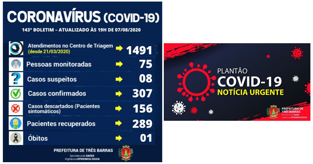 Três Barras: uma alta de positivado e dois novos casos de covid-19 nesta sexta-feira